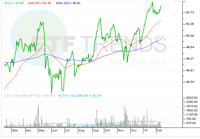 high-yield-etf-hyld