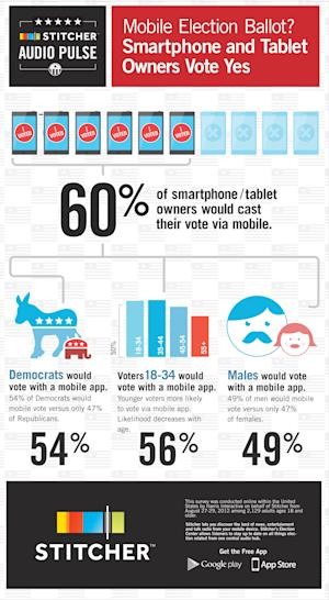 60% of Smartphone Owners Would Cast Their Ballot on a Mobile App [STUDY]