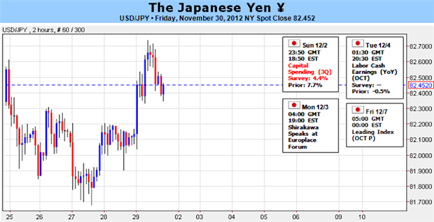 Japanese_Yen_Trades_Near_Lows_but_USDJPY_Uptrend_at_Clear_Risk_body_Picture_1.png, Forex Analysis: Japanese Yen Trades Near Lows but USDJPY Uptrend at...