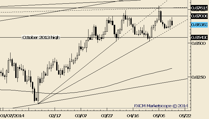 NZD/USD Trendline Test in Focus
