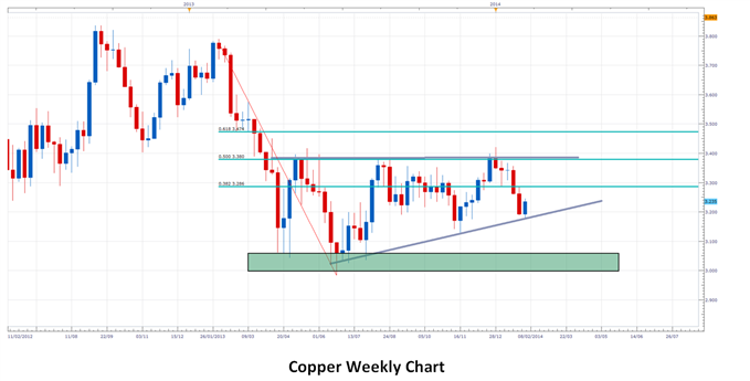 copper-prices-news-0678_body_3.png, Copper Prices - The Start Of a Long-Term Uptrend?