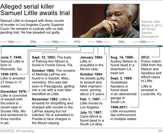 Timeline follows the life of Samuel Little
