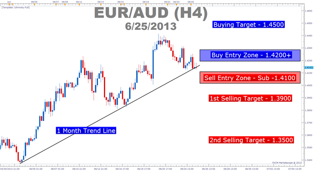 Make_Or_Break_Moment_For_EURAUD_body_Picture_5.png, Make or Break Moment For EURAUD