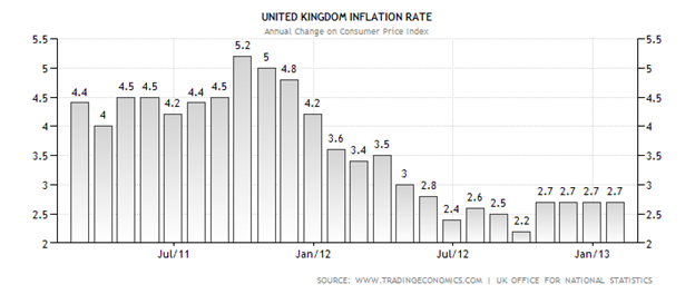 GBPUSD_Prepares_For_UK_CPI_body_United_Kingdom_Inflation_Rate.png, GBPUSD Prepares for UK CPI