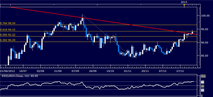 Forex_Analysis_US_Dollar_Turns_Lower_as_SP_500_Hits_Four-Month_High_body_Picture_1.png, Forex Analysis: US Dollar Turns Lower as S&P 500 Hits Four-Month High