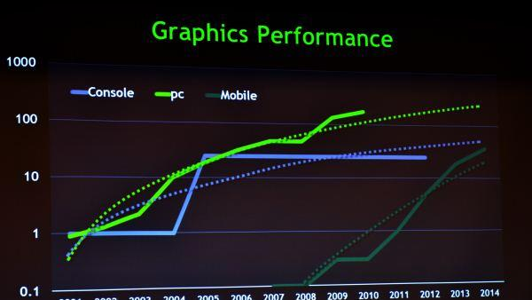 NVIDIA's mobile GPUs to surpass Xbox 360 performance by 2014
