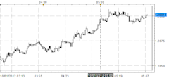 Euro_Maintains_Gains_against_US_Dollar_After_August_Labor_Market_Update_body_Picture_3.png, Euro Maintains Gains against US Dollar After August Labor ...
