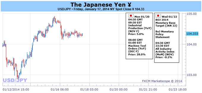 Japanese_Yen_Poised_for_Big_Moves_on_Key_Bank_of_Japan_Decision_body_Picture_1.png, Japanese Yen Poised for Big Moves on Key Bank of Japan Decision