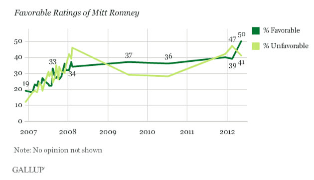 Gallup poll: Romney's 'favorable' rating jumps | The Ticket ...