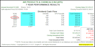 The Truth About The Impact of Dividend Reinvesting image APD2