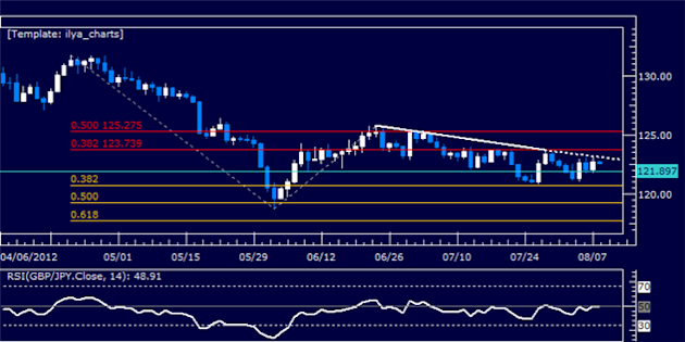 GBPJPY_Classic_Technical_Report_08.08.2012_body_Picture_5.png, GBPJPY Classic Technical Report 08.08.2012