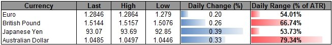 Forex_USD_Holds_Ground_Despite_Poor_Data-_JPY_Outlook_Hinges_on_BoJ_body_ScreenShot126.png, USD Holds Ground Despite Poor Data- JPY Outlook Hinges on BoJ