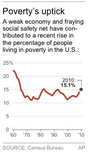 Chart shows percentage of those living in poverty in the United States
