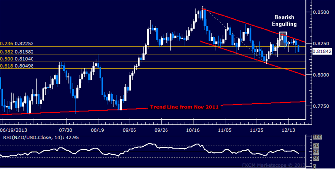 dailyclassics_nzd-usd_body_Picture_3.png, Forex: NZD/USD Technical Analysis – Channel Top Marks Reversal