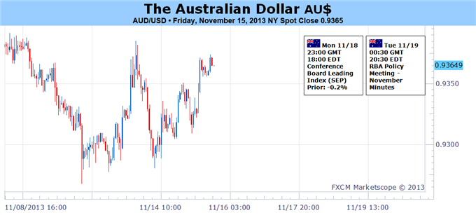 Aussie_Dollar_Focused_on_China_Growth_Bets_Fed_Taper_Outlook_body_Picture_1.png, Aussie Dollar Focused on China Growth Bets, Fed Taper Outlook