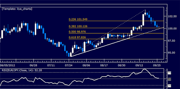 EURJPY_Classic_Technical_Report_09.26.2012_body_Picture_5.png, EURJPY Classic Technical Report 09.26.2012