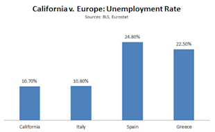 Cali_v_Europe_Unemployment2.PNG