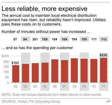 US power grid costs rise, but service slips