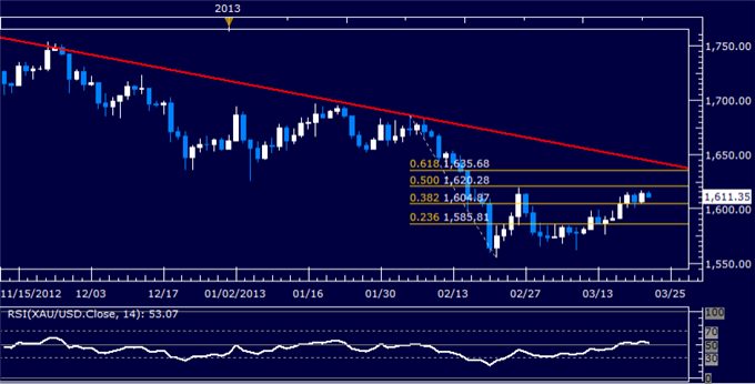 Forex_US_Dollar_Turns_Lower_Anew_SP_500_Hovers_at_Support_body_Picture_7.png, US Dollar Turns Lower Anew, S&P 500 Hovers at Support