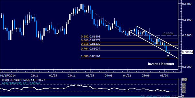 EUR/GBP Technical Analysis – Candle Hints at Euro Bounce