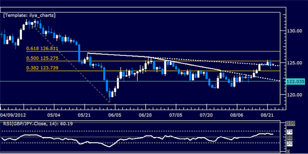 GBPJPY_Classic_Technical_Report_08.23.2012_body_Picture_5.png, GBPJPY Classic Technical Report 08.23.2012
