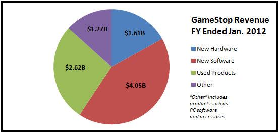 GameStop Revenue