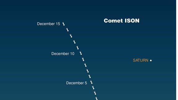 Comet ISON's Thanksgiving Sun Encounter: An Observer's Guide