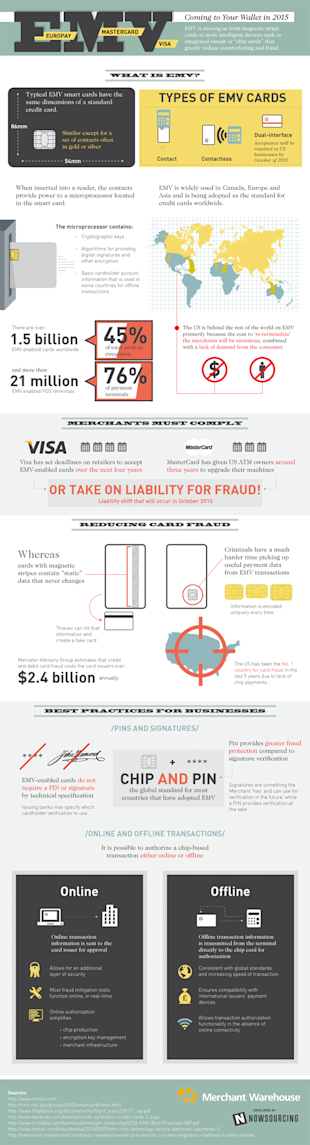 EMV: Coming to Your Wallet in 2015 [Infographic] image emvcomingtoyourwallet6405