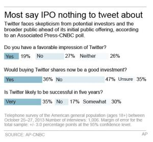 Some results of a poll on Twitter and its upcoming IPO;