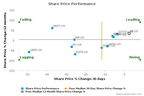 Facebook, Inc. breached its 50 day moving average in a Bearish Manner : February 9, 2016