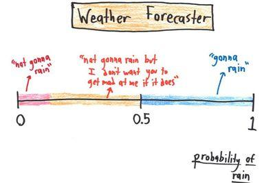 What journalists, weather forecasters, and Han Solo get wrong about probability