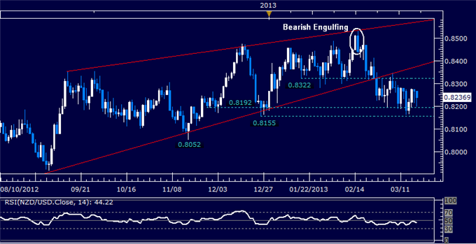 Forex_NZDUSD_Technical_Analysis_03.19.2013_body_Picture_5.png, NZD/USD Technical Analysis 03.19.2013
