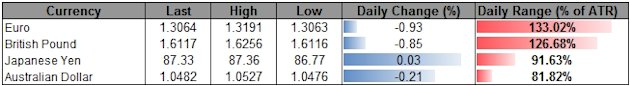 Forex_USD_Rally_Accelerates_On_FOMC_Minutes-_QE_To_Wind_Down_in_2013_body_ScreenShot145.png, Forex: USD Rally Accelerates On FOMC Minutes- QE To Wind ...