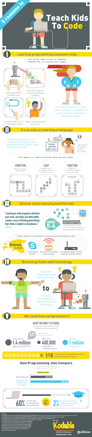 Five Reasons Why You Should Teach Kids to Code [Infographic] image kodableInfographic4