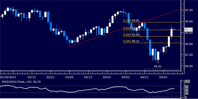 Forex_US_Dollar_Falters_at_Chart_Resistance_as_SP_500_Builds_Higher_body_Picture_8.png, US Dollar Falters at Chart Resistance as S&P 500 Builds Higher