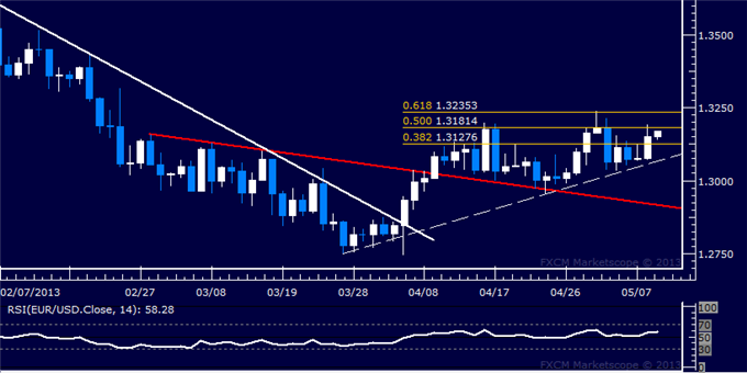 Forex_EURUSD_Technical_Analysis_05.09.2013_body_Picture_5.png, EUR/USD Technical Analysis 05.09.2013