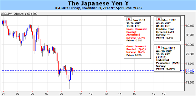 Japanese_Yen_Unfazed_By_BoJ_Policy_3Q_GDP_In_Focus_body_Picture_1.png, Forex Analysis: Japanese Yen Unfazed By BoJ Policy, 3Q GDP In Focus