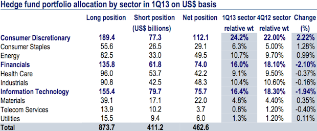 Hedge fund portfolio allocation by sector in 1Q13 on US$ basis