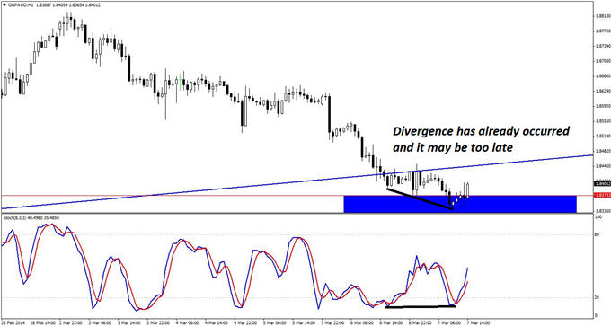 A long-entry signal may have already flashed for GBP/AUD, but if price stays close and offers a second-chance signal, traders could still get in on this trend trade.