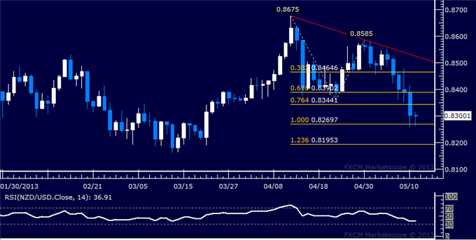 Forex_NZDUSD_Technical_Analysis_05.10.2013_body_Picture_5.png, NZD/USD Technical Analysis 05.10.2013