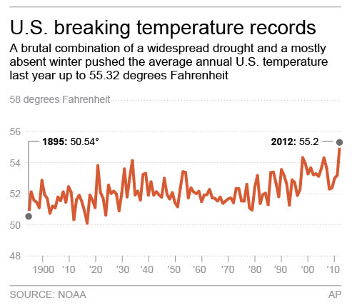<p>               Graphic shows the average U.S. temperature for each year since