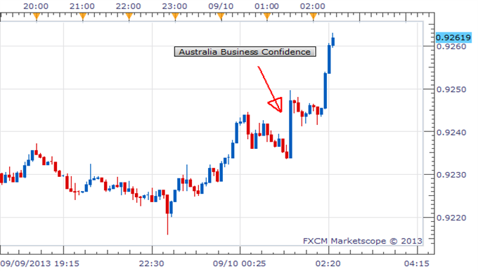 Australian_Business_Confidence_at_2Year_High_AUDUSD_Higher___body_Picture_1.png, Australian Business Confidence at 2-Year High, AUD/USD Higher
