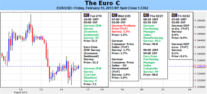 Forex_Euro_At_Risk_of_Tumble_if_Sentiment_Fails_or_ECB_Softens_on_Growth_body_Picture_5.png, Euro At Risk of Tumble if Sentiment Fails or ECB Softens ...