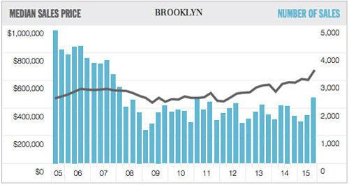 Rents In Brooklyn and Queens Fall Behind As Sales Prices Soar