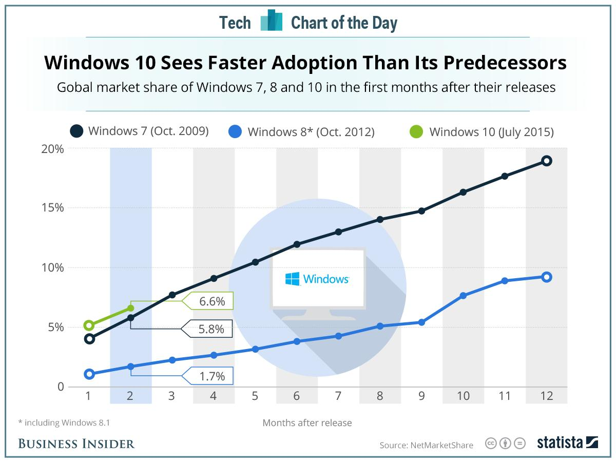 Windows 10 is the fastest-selling version of Windows in at least a decade