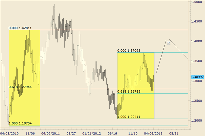 EURUSD_Possibly_Repeating_2010-2011_Trading_Pattern_body_eurusd_1.png, EURUSD Possibly Repeating 2010-2011 Trading Pattern