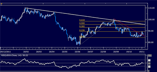Forex_Analysis_Dollar_Resumes_Advance_SP_500_Stalls_at_Resistance_body_Picture_1.png, Forex Analysis: Dollar Resumes Advance, S&P 500 Stalls at Resistance