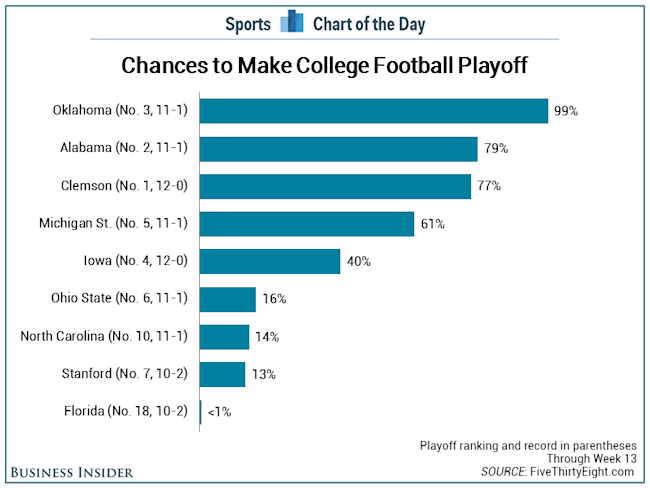 football teams in playoffs first football game