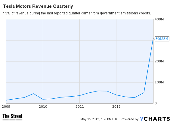 TSLA Revenue Quarterly Chart