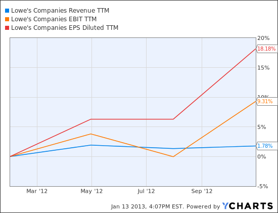 LOW Revenue TTM Chart